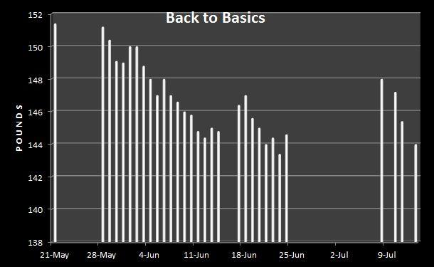 Back to Basics Weight Chart